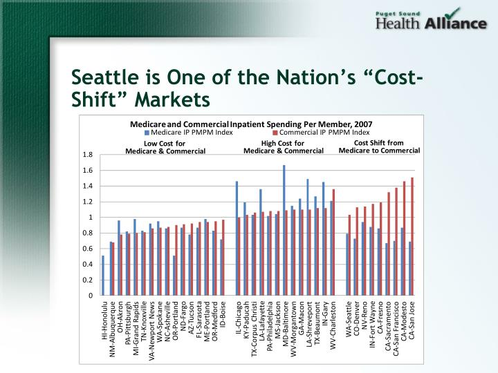"Seattle is One of the Nation's ""Cost-Shift"" Markets"