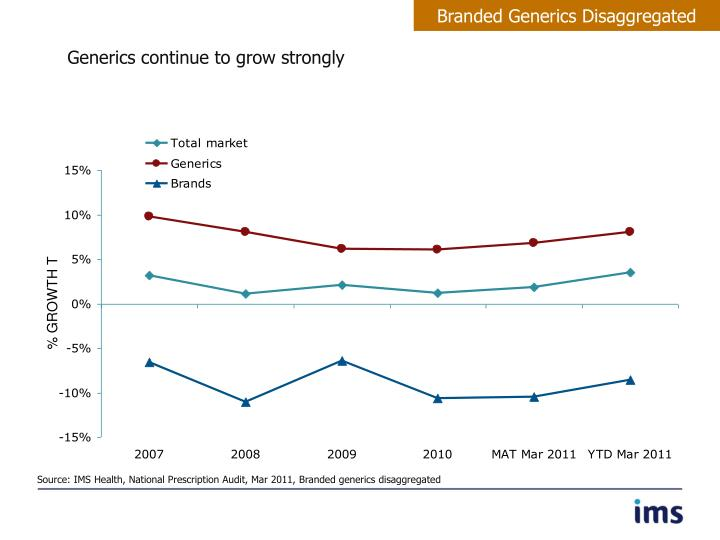 Branded Generics Disaggregated