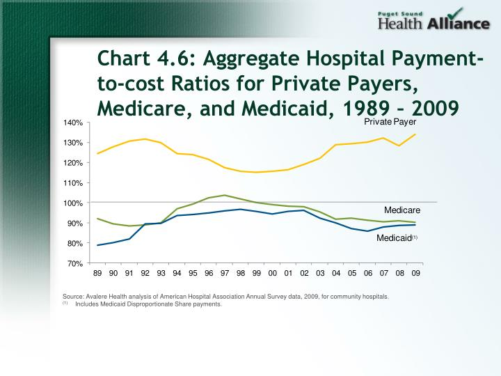Chart 4.6: Aggregate Hospital Payment-to-cost Ratios for Private Payers, Medicare, and Medicaid, 1989 – 2009