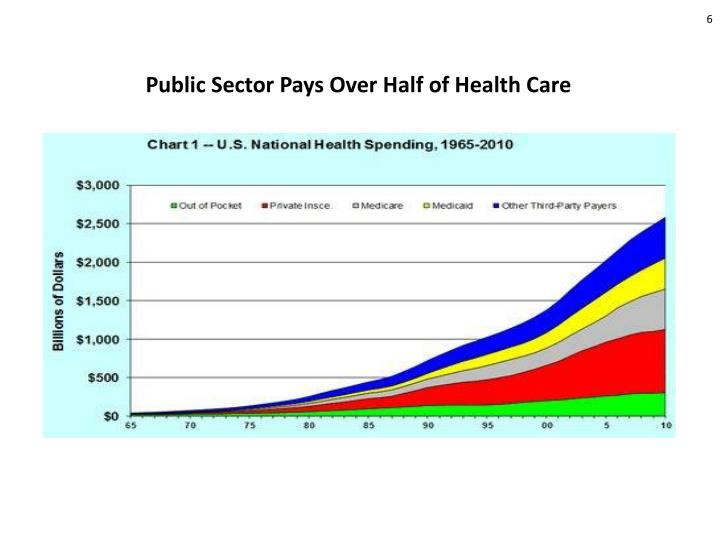 Public Sector Pays Over Half of Health Care