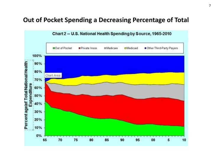 Out of Pocket Spending a Decreasing Percentage of Total