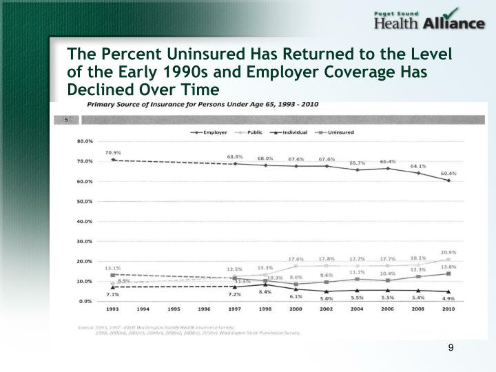 The Percent Uninsured Has Returned to the Level of the Early 1990s and Employer Coverage Has Declined Over Time