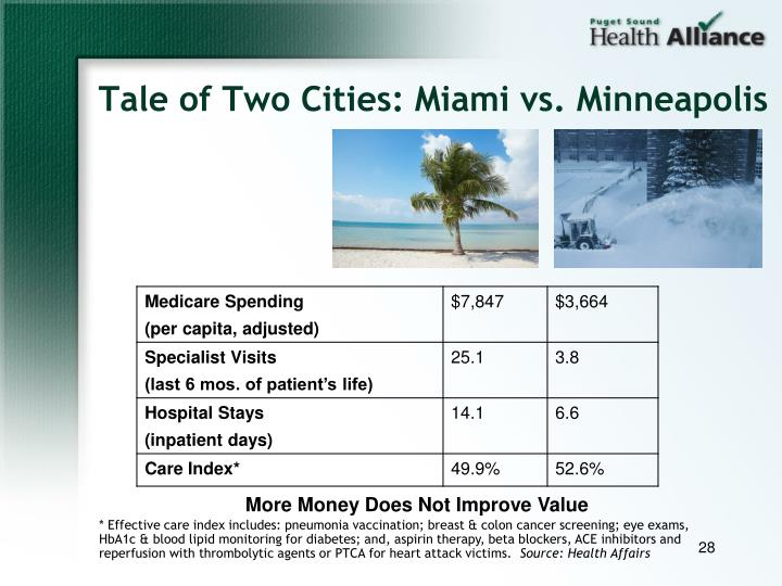 Tale of Two Cities: Miami vs. Minneapolis