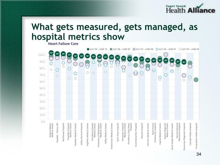 What gets measured, gets managed, as hospital metrics show
