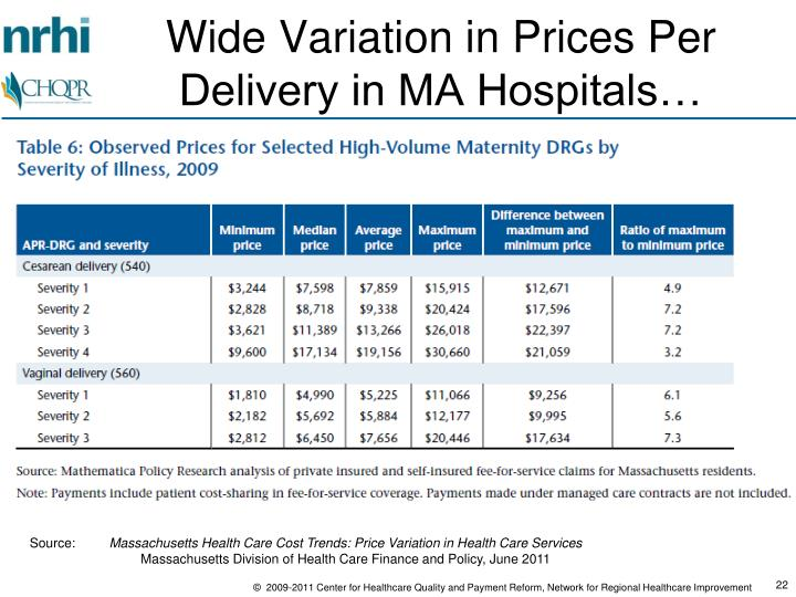 Wide Variation in Prices Per Delivery in MA Hospitals…