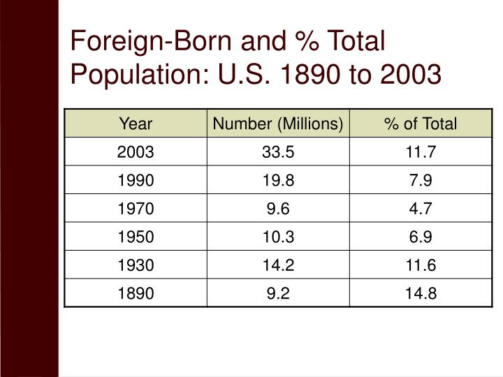 Foreign-Born and % Total Population: U.S. 1890 to 2003