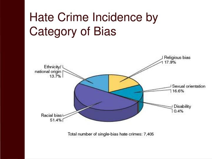 Hate Crime Incidence by Category of Bias