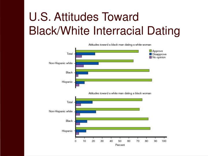 U.S. Attitudes Toward Black/White Interracial Dating