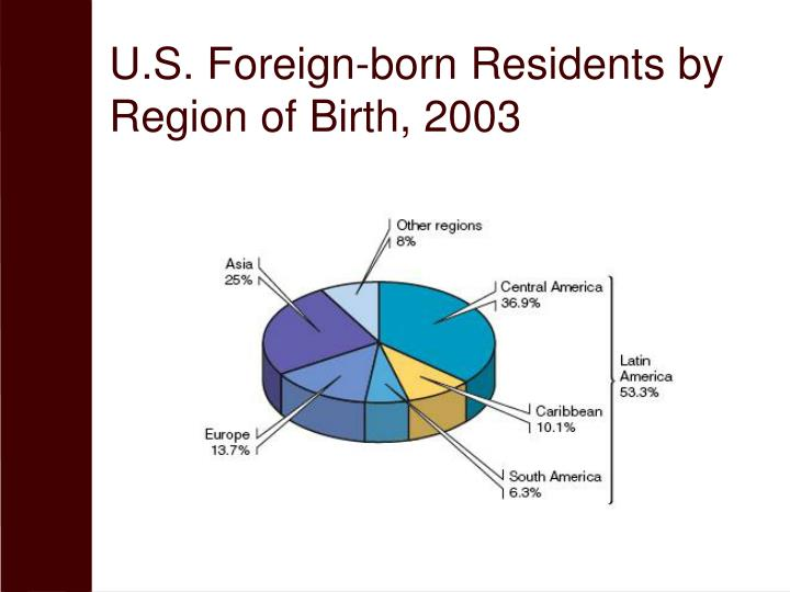 U.S. Foreign-born Residents by