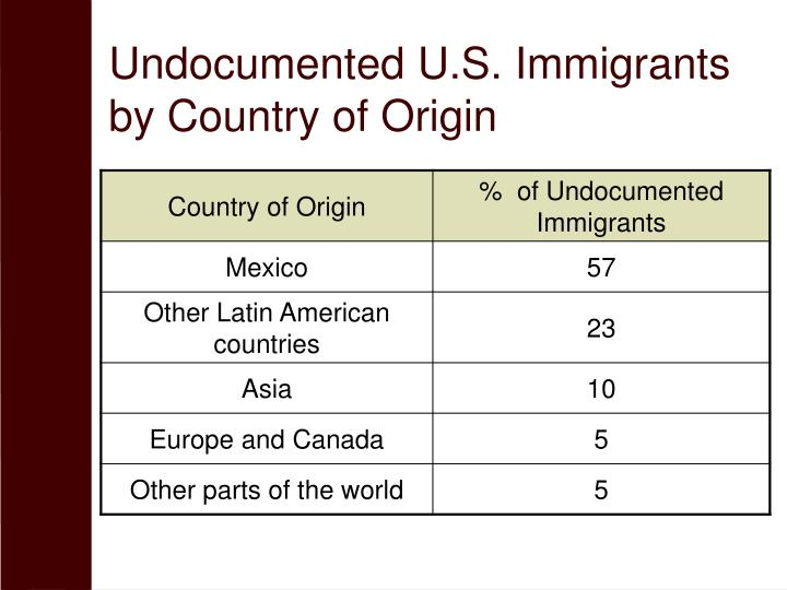 Undocumented U.S. Immigrants by Country of Origin