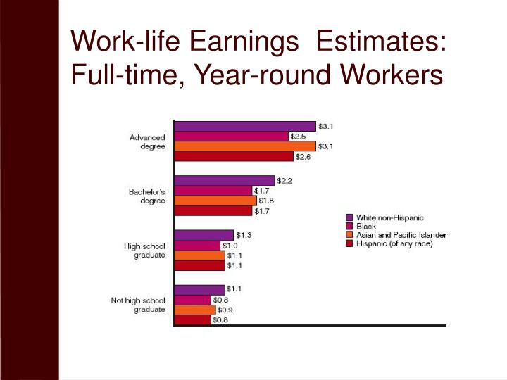 Work-life Earnings  Estimates: Full-time, Year-round Workers