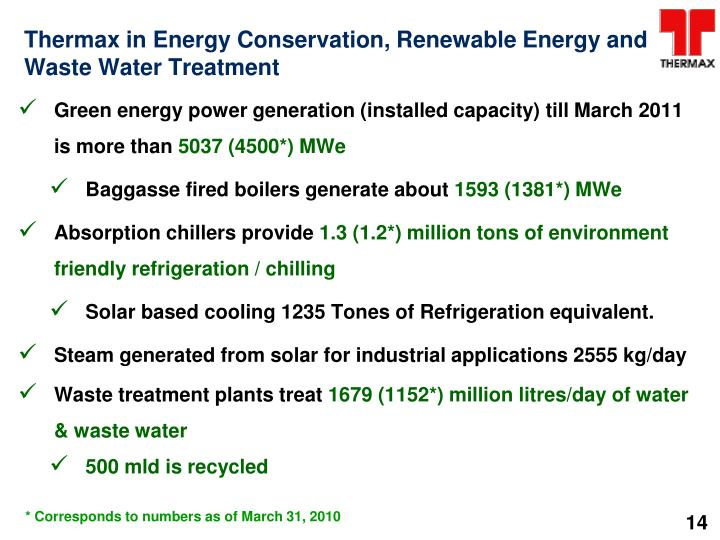 Thermax in Energy Conservation, Renewable Energy and Waste Water Treatment