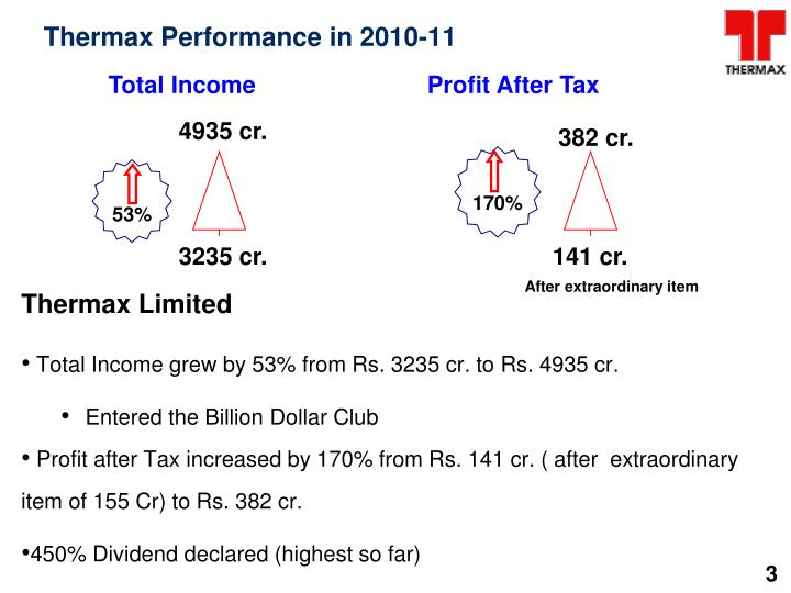 Thermax Performance in 2010-11