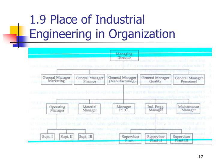 1.9 Place of Industrial Engineering in Organization