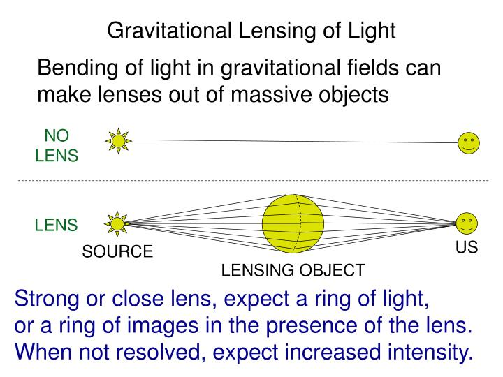 Gravitational Lensing of Light