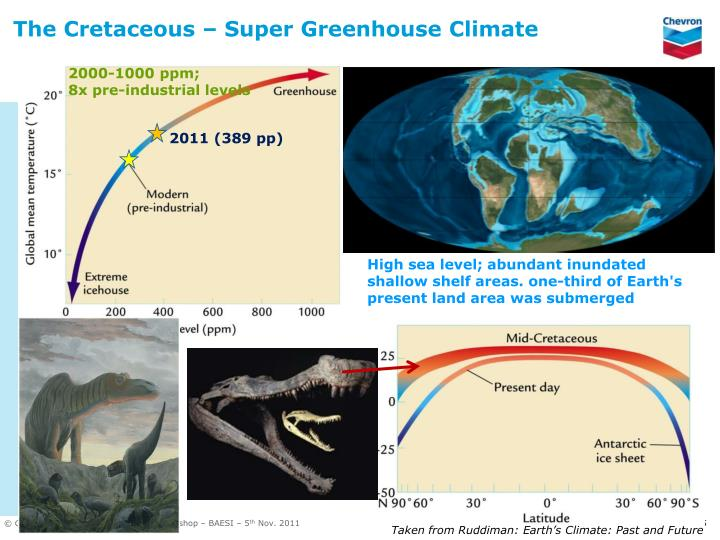 The Cretaceous – Super Greenhouse Climate
