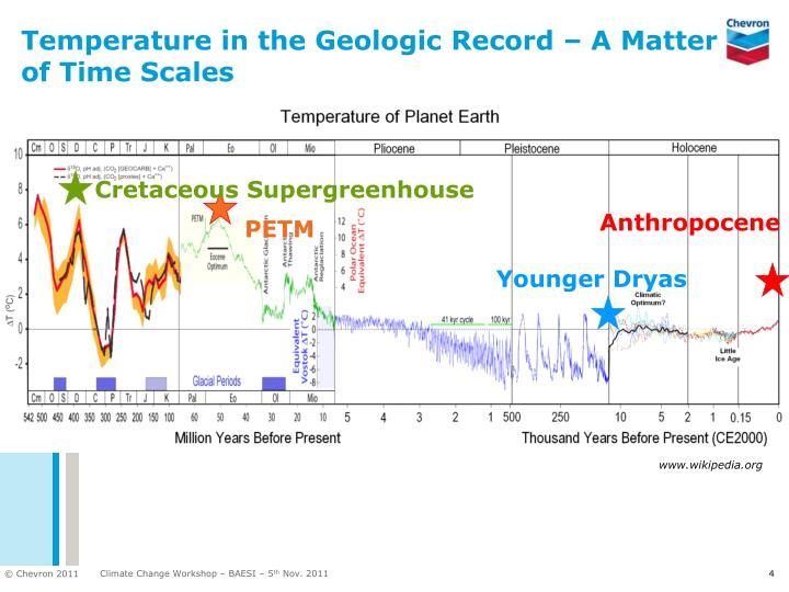 Temperature in the Geologic Record – A Matter of Time Scales