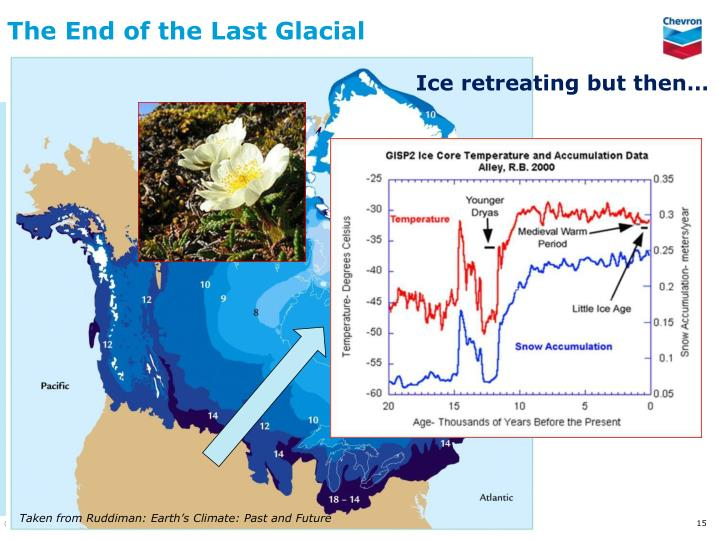 The End of the Last Glacial