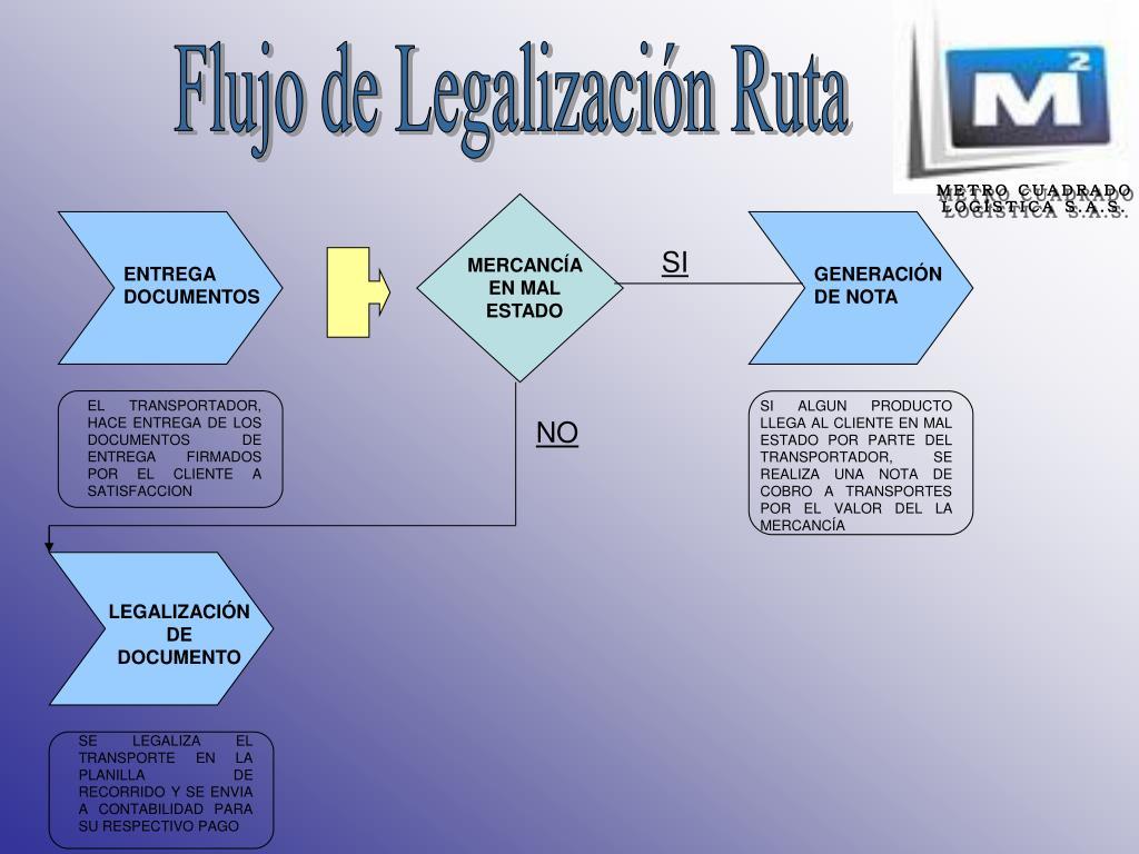 Flujo de Legalización Ruta