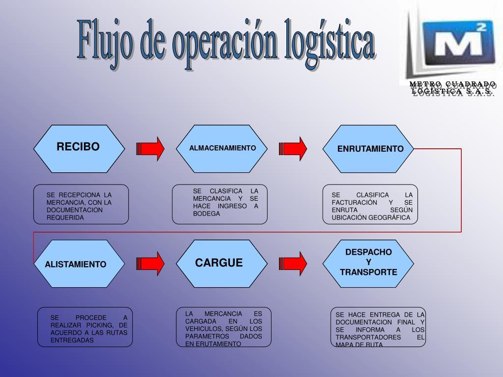 Flujo de operación logística