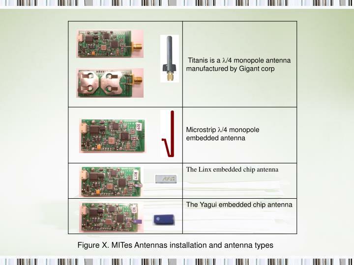 Figure X. MITes Antennas installation and antenna types