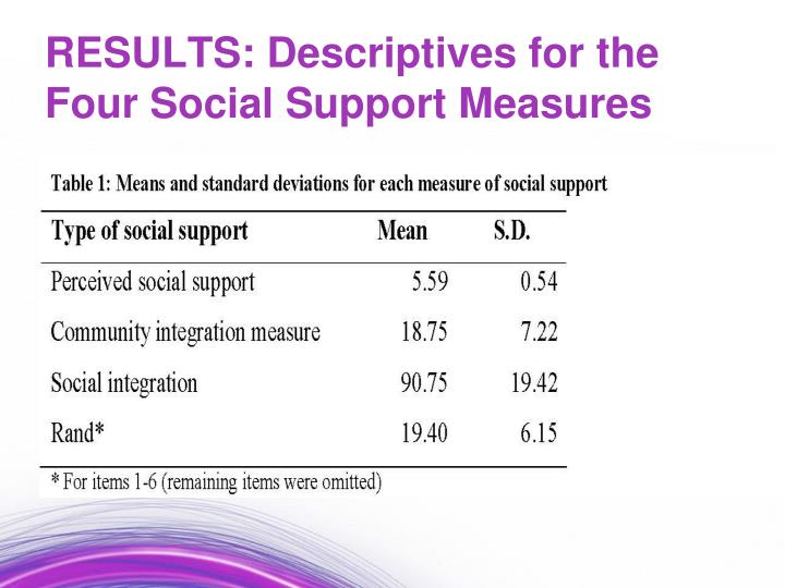 RESULTS: Descriptives for the Four Social Support Measures