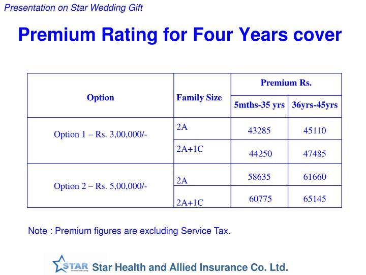 Premium Rating for Four Years cover