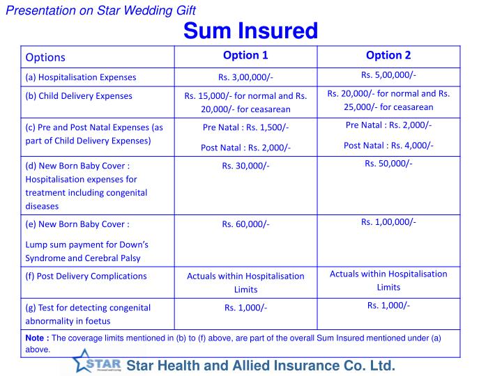 Sum Insured