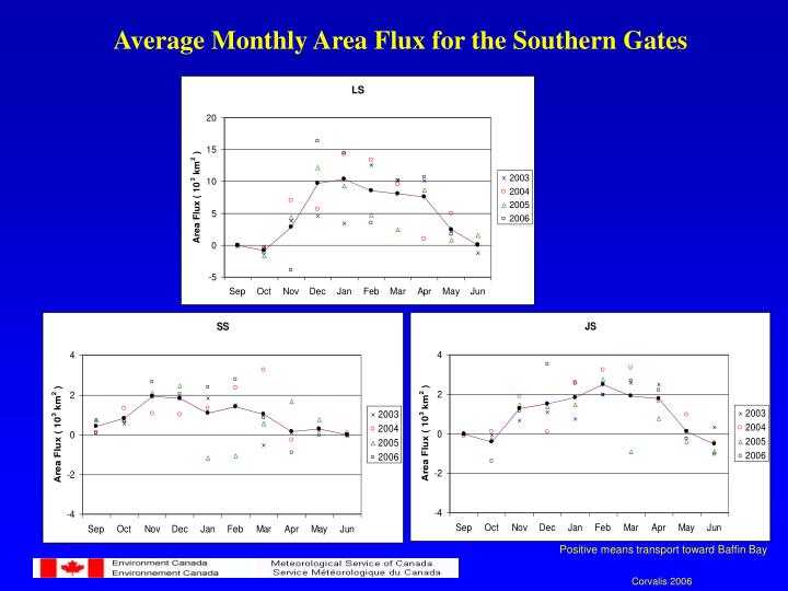 Average Monthly Area Flux for the Southern Gates