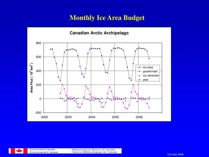 Monthly Ice Area Budget