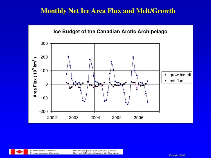 Monthly Net Ice Area Flux and Melt/Growth