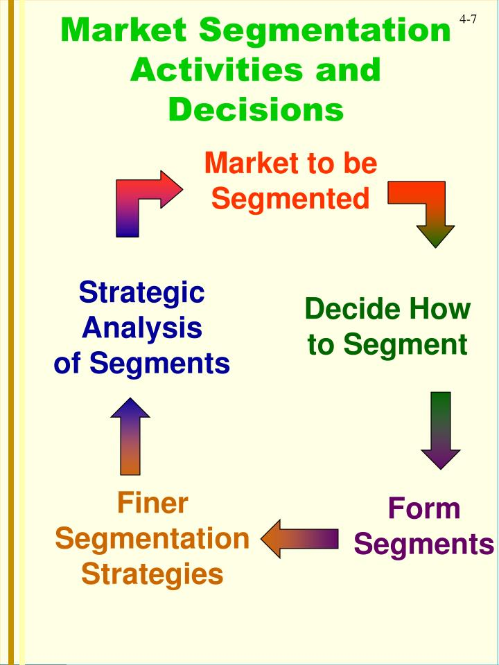 tasks in market segmentation Students are introduced to the topic of segmentation in this upper intermediate-advanced-level lesson plan in worksheet a, students read a short text about categories of market segmentation and complete activities including comprehension tasks.