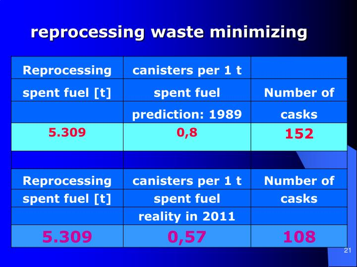 reprocessing waste minimizing