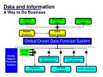 data and information a way to do business