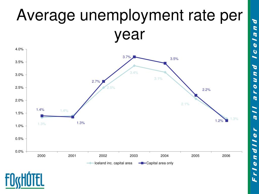 Average unemployment rate per year