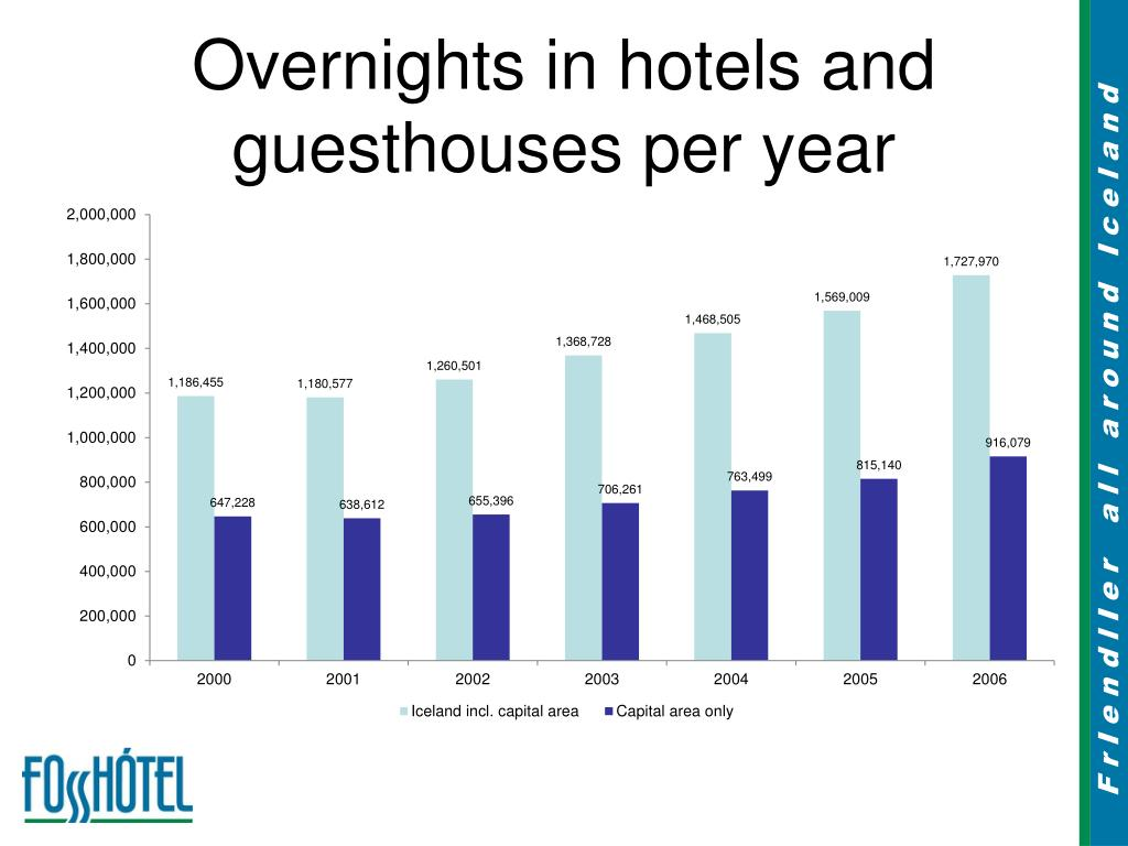 Overnights in hotels and guesthouses per year