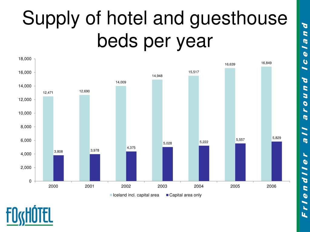 Supply of hotel and guesthouse beds per year