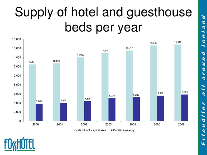 Supply of hotel and guesthouse beds per year l.jpg