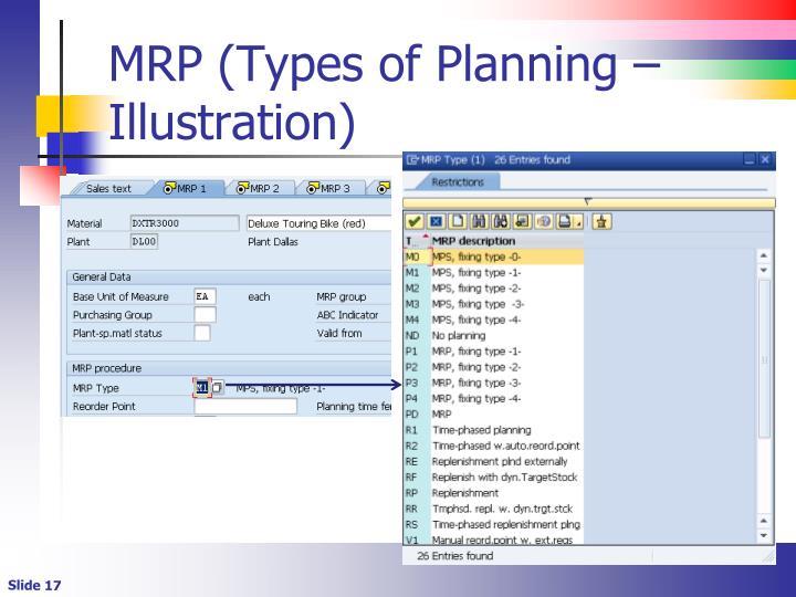 MRP (Types of Planning – Illustration)