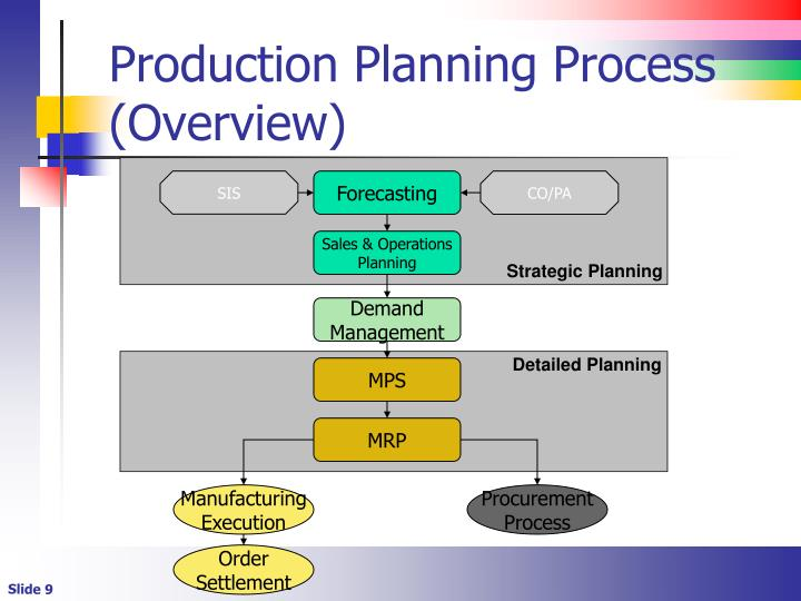 Production Planning Process (Overview)