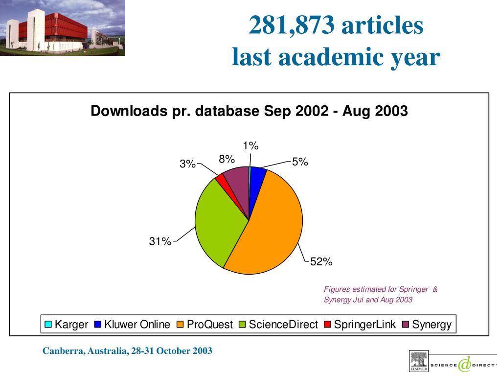 281,873 articles