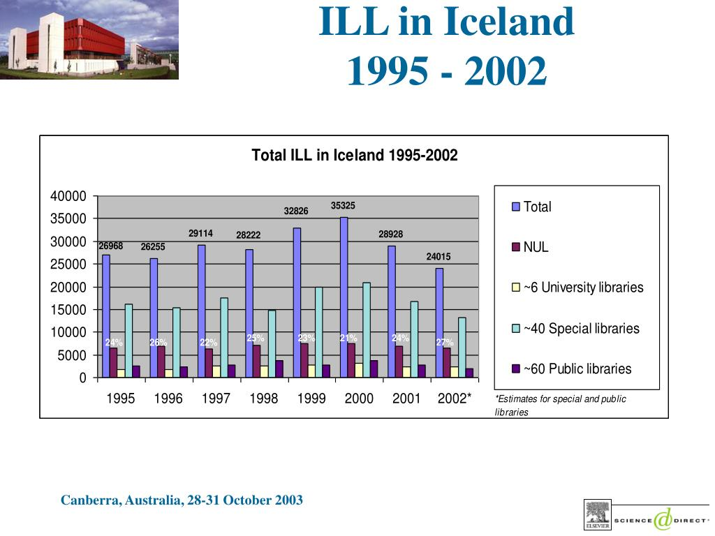 ILL in Iceland