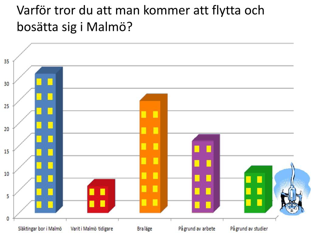 Varför tror du att man kommer att flytta och bosätta sig i Malmö?