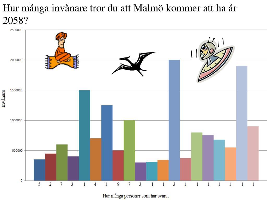 Hur många invånare tror du att Malmö kommer att ha år 2058?