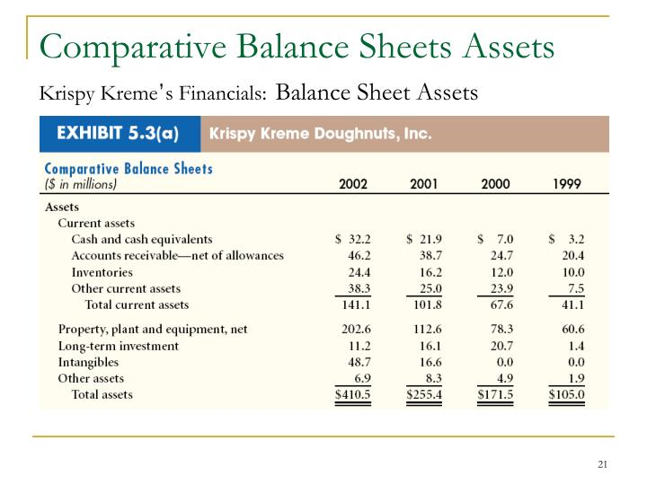 Comparative Balance Sheets Assets