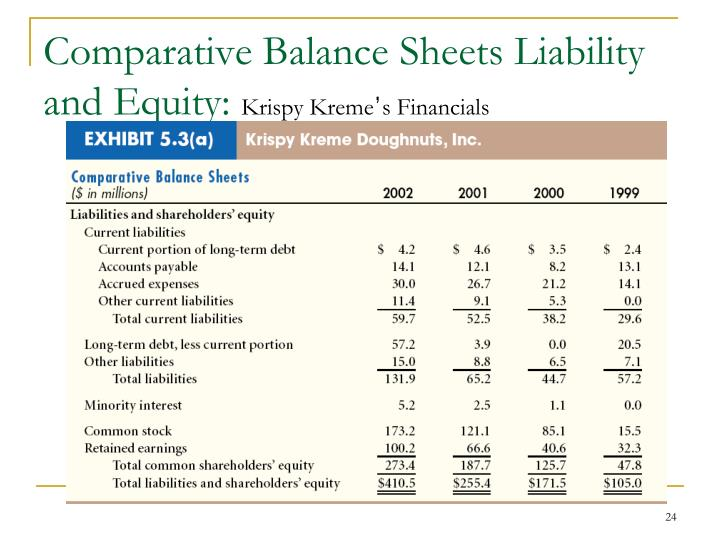 Comparative Balance Sheets Liability and Equity: