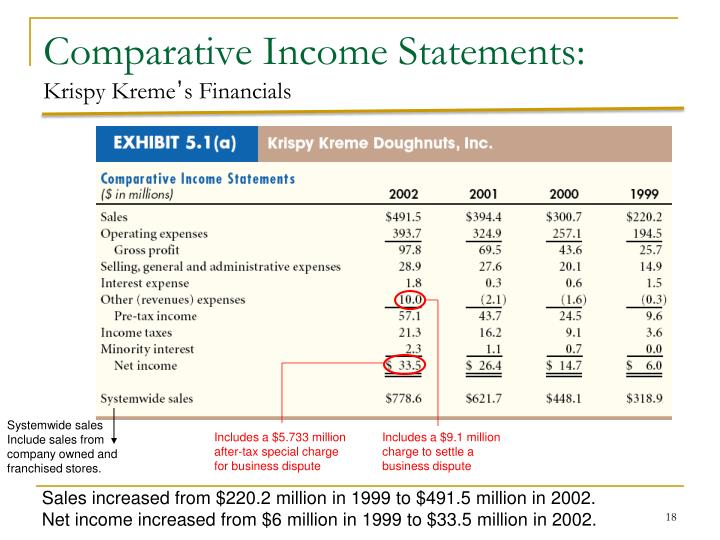 Comparative Income Statements: