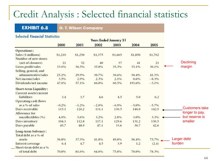 Credit Analysis : Selected financial statistics
