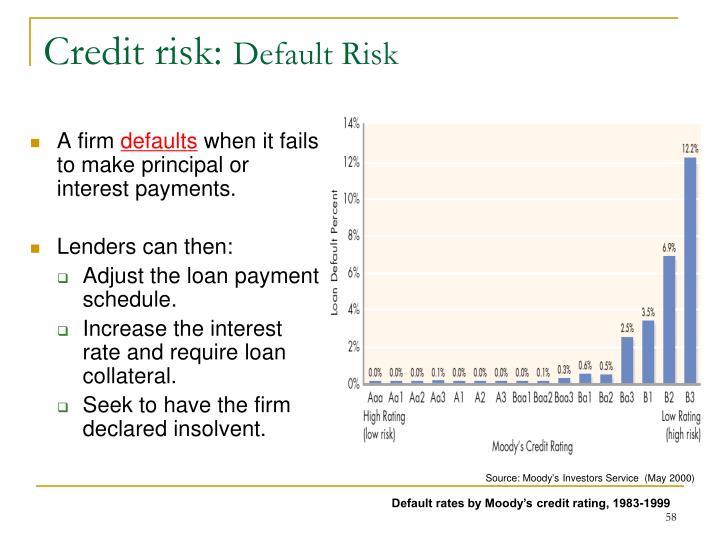 Credit risk: