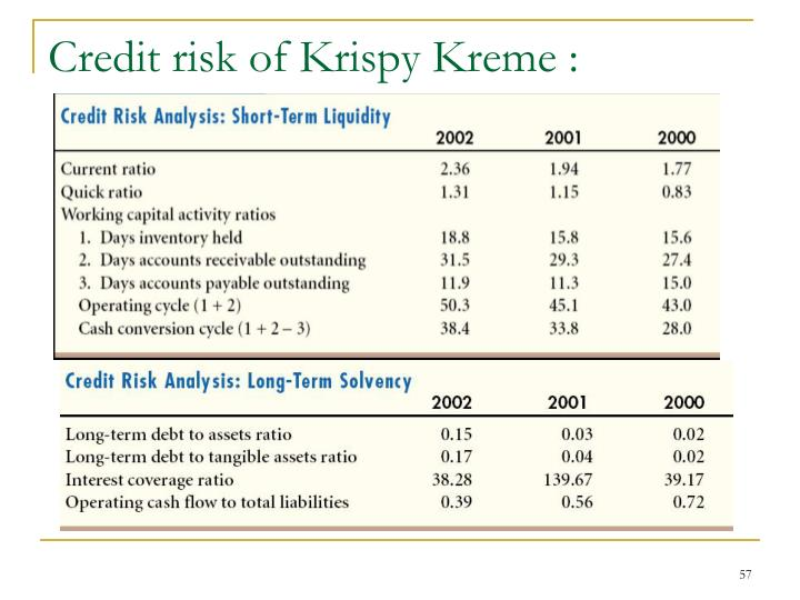 Credit risk of Krispy Kreme :